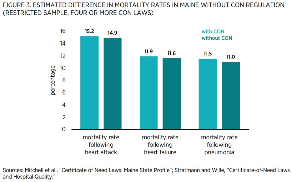 "FIGURE 3. ESTIMATED DIFFERENCE IN MORTALITY RATES IN MAINE WITHOUT CON REGULATION (RESTRICTED SAMPLE, FOUR OR MORE CON LAWS)        Sources: Mitchell et al., ""Certificate of Need Laws: Maine State Profile""; Stratmann and Wille, ""Certificate-of-Need Laws a"