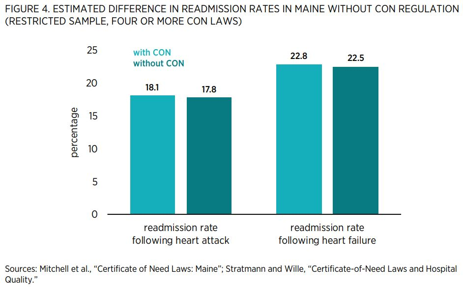 "FIGURE 4. ESTIMATED DIFFERENCE IN READMISSION RATES IN MAINE WITHOUT CON REGULATION (RESTRICTED SAMPLE, FOUR OR MORE CON LAWS)        Sources: Mitchell et al., ""Certificate of Need Laws: Maine""; Stratmann and Wille, ""Certificate-of-Need Laws and Hospital"