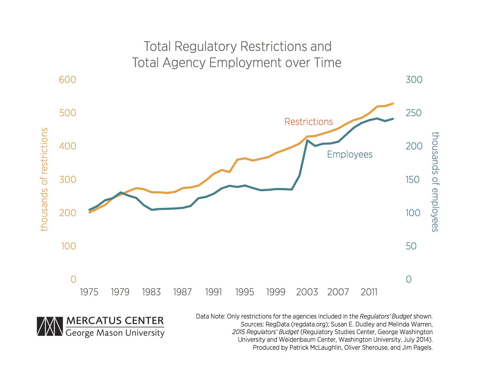 Total Regulatory Restrictions and Total Agency Employment over Time