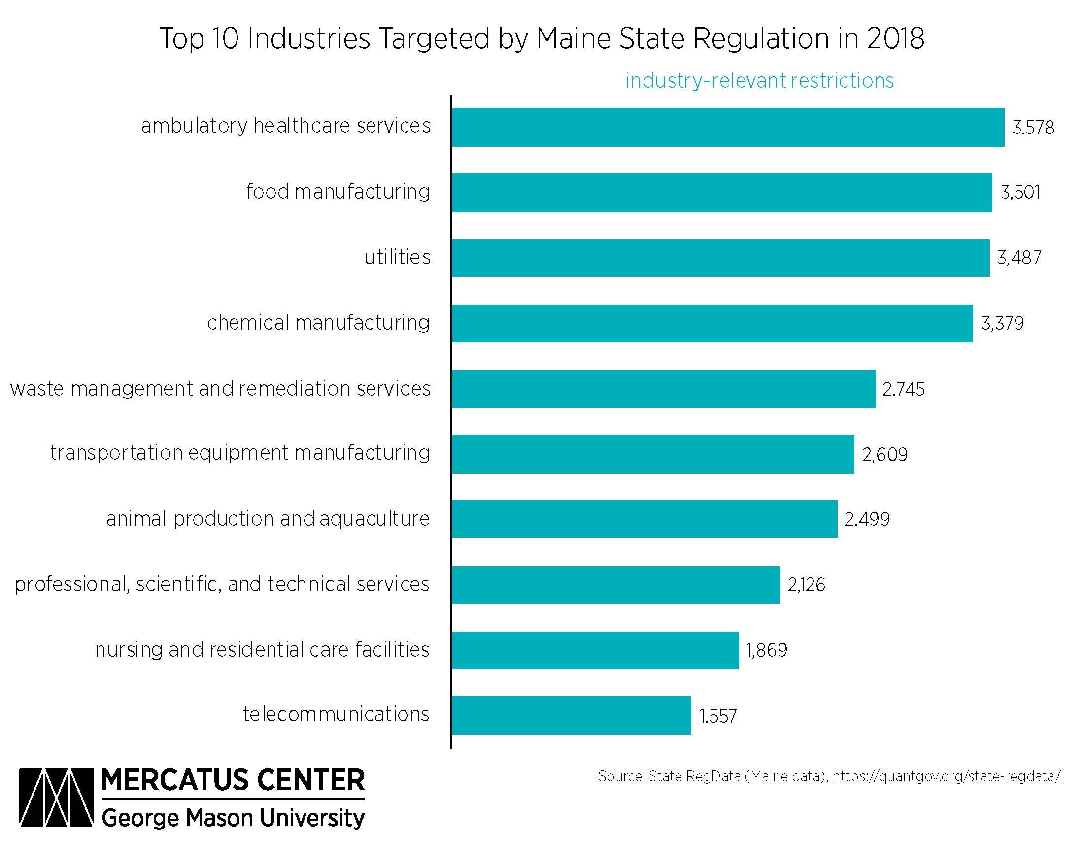 Figure 1. Top 10 Industries Targeted by Maine State Regulation in 2018