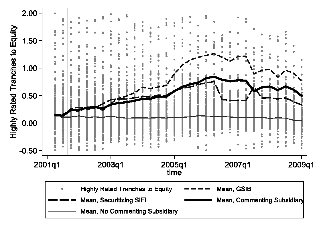 Figure 2: Average Estimates of Highly Rated Tranche Holdings Relative to Equity Capital, Q2 2001–Q1 2009