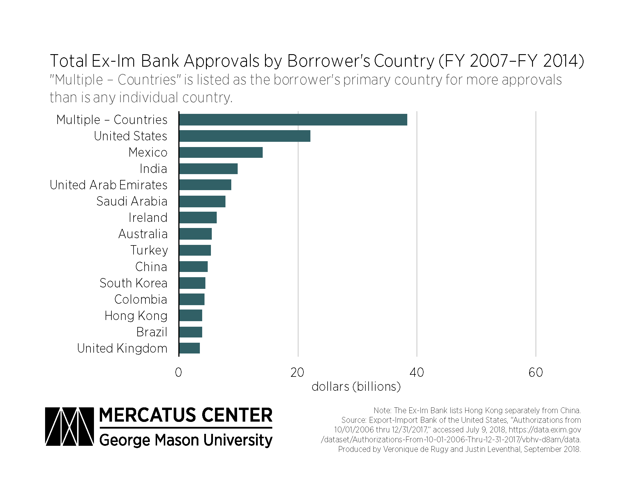 Ex-Im Bank's Lack of Transparency | Mercatus Center