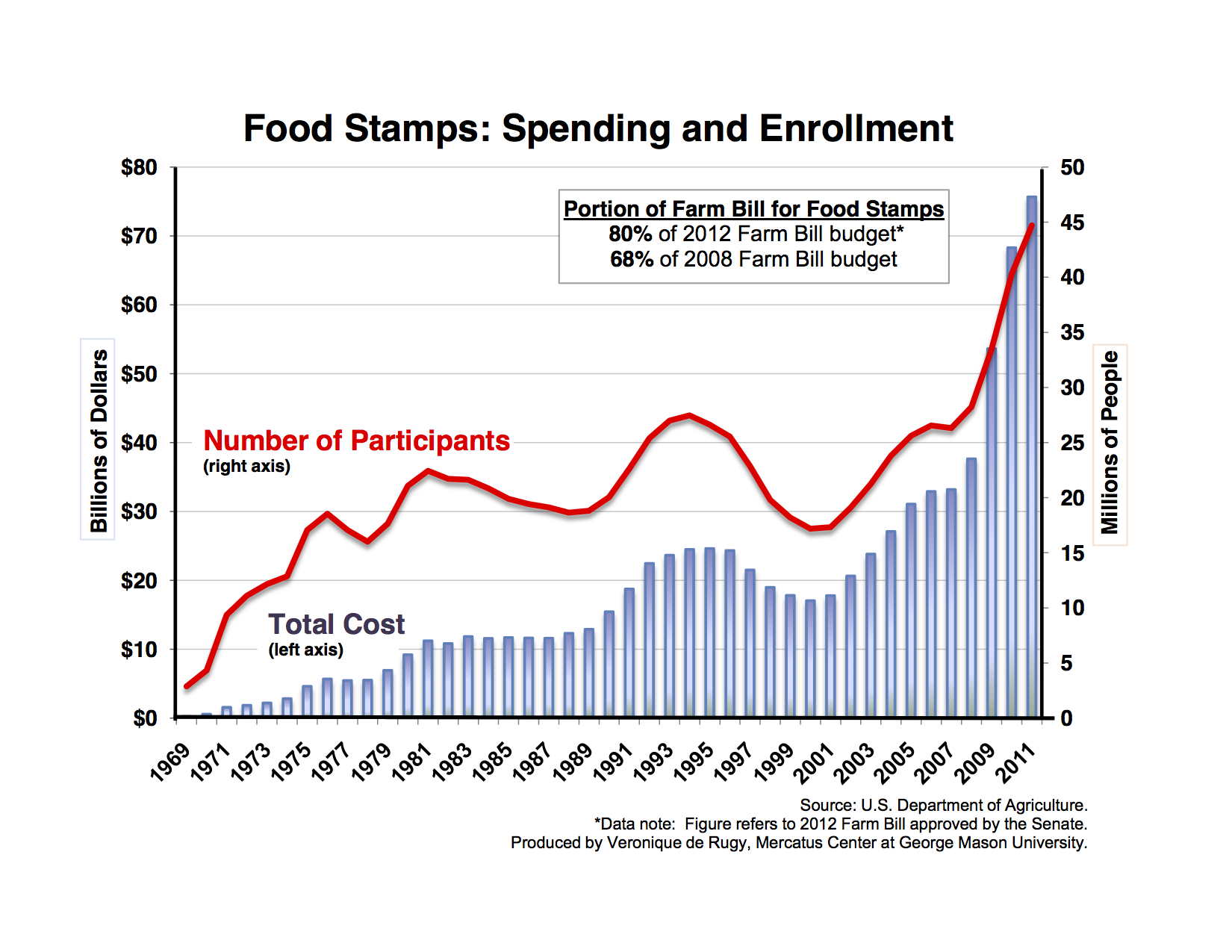 Food Stamp Spending Chart