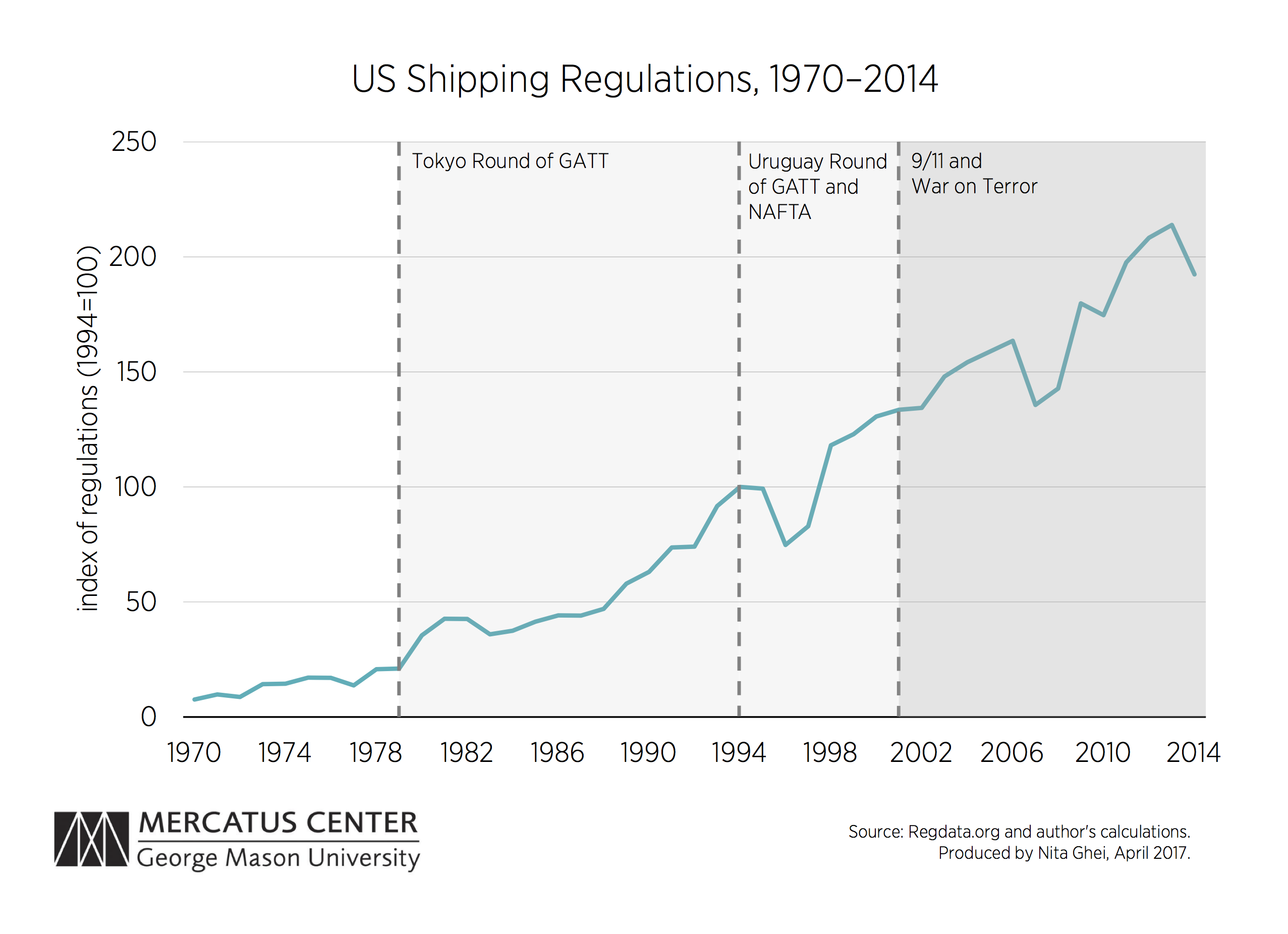 The Jones Act And The Growth Of Regulatory Barriers In The Us