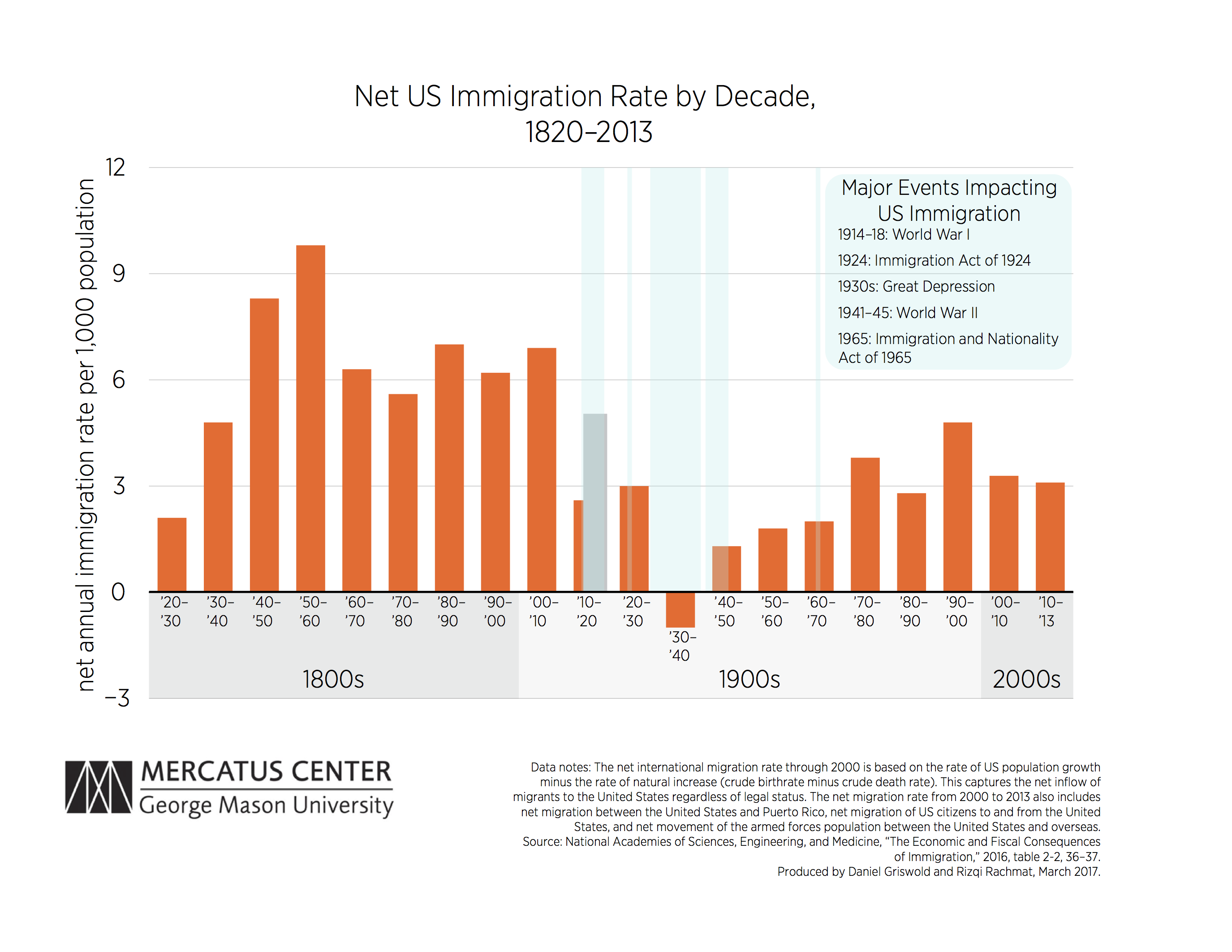 the impact of immigration on the development of the united states The cost of illegal immigration to the united states child care and development fund: total state and local economic impact of illegal immigration.