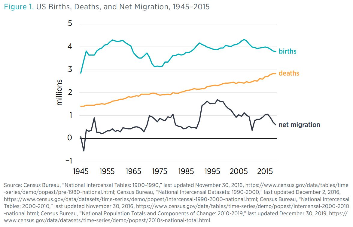 "Figure 1. US Births, Deaths, and Net Migration, 1945–2015  Source: Census Bureau, ""National Intercensal Tables: 1900-1990,"" last updated November 30, 2016, https://www.census.gov/data/tables/time-series/demo/popest/pre-1980-national.htm"