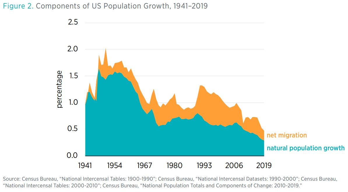 "Figure 2. Components of US Population Growth, 1941–2019 Source: Census Bureau, ""National Intercensal Tables: 1900-1990""; Census Bureau, ""National Intercensal Datasets: 1990-2000""; Census Bureau, ""National Intercensal Tables: 2000-2010"""