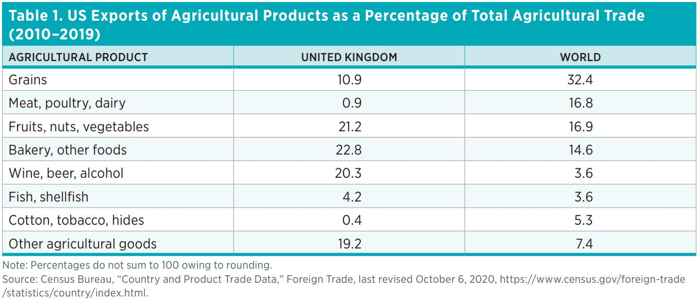 Table 1. US Exports of Agricultural Products as a Percentage of Total Agricultural Trade (2010–2019) Agricultural Product	United Kingdom	World Grains	10.9	32.4 Meat, poultry, dairy	0.9	16.8 Fruits, nuts, vegetables	21.2	16.9 Bakery, other foods	22.8	14.6