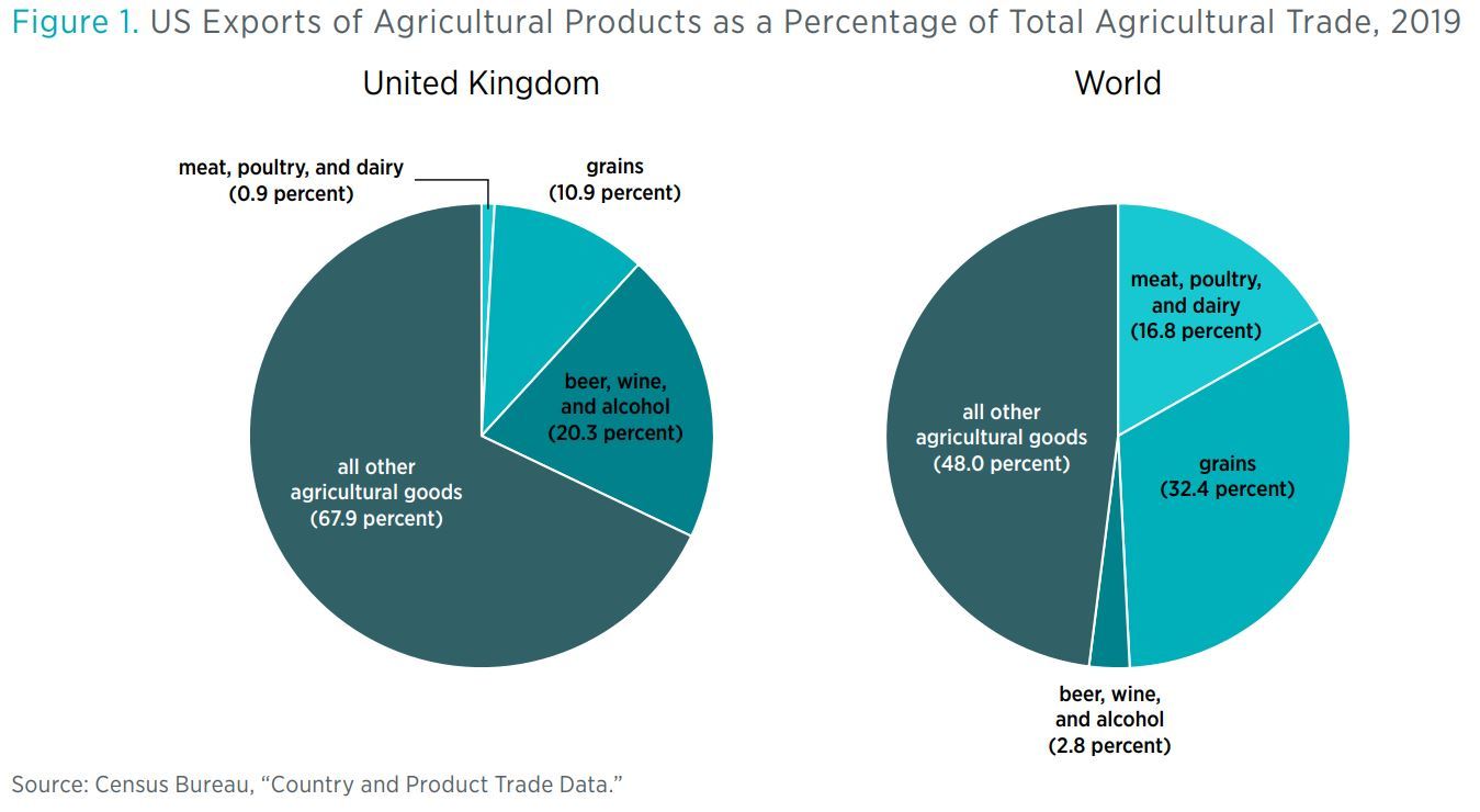 "Figure 1. US Exports of Agricultural Products as a Percentage of Total Agricultural Trade, 2019   Source: Census Bureau, ""Country and Product Trade Data."""