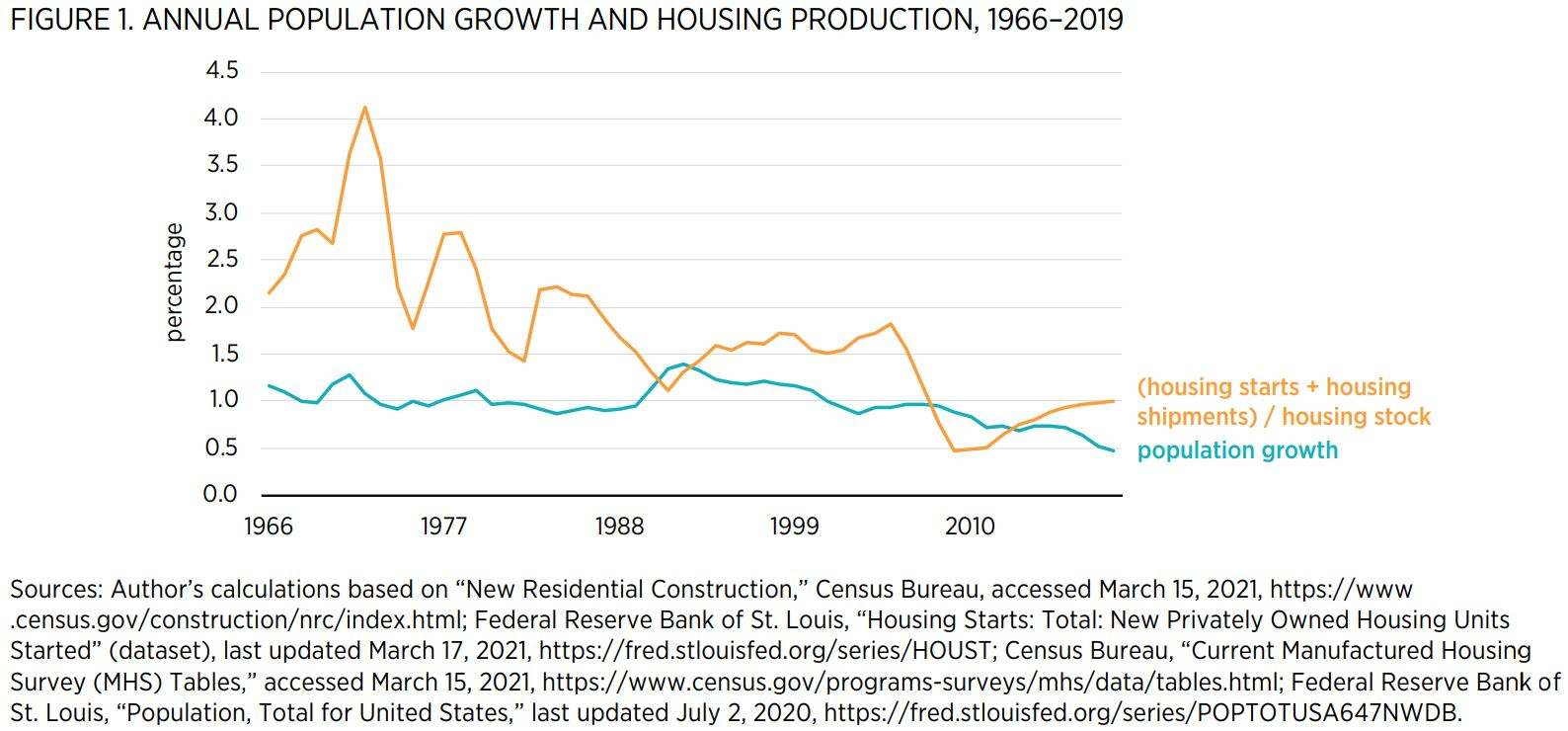 "FIGURE 1. ANNUAL POPULATION GROWTH AND HOUSING PRODUCTION, 1966–2019   Sources: Author's calculations based on ""New Residential Construction,"" Census Bureau, accessed March 15, 2021, https://www .census.gov/construction/nrc/index.html; Federal Reserve Ban"