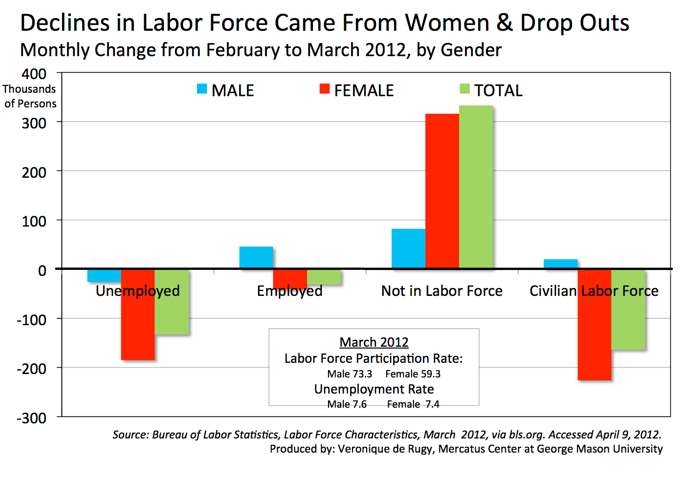 the dramatic increase of women being involved in the labor force The us commission on civil rights has noted in several reports that law enforcement agencies can implement two actions to help protect civil rights: increase the recruitment and hiring of women and people of color from the communities being served and train officers not only in police work but also in community relations, cultural sensitivity, and.