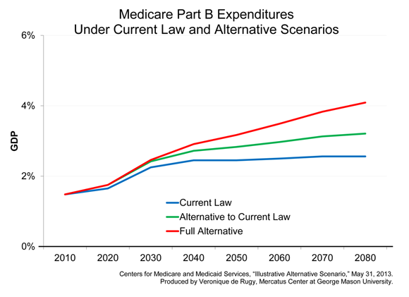 the graying of america in regards to social security and medicare programs The uncertain future of social security benefits could impact your retirement plans.
