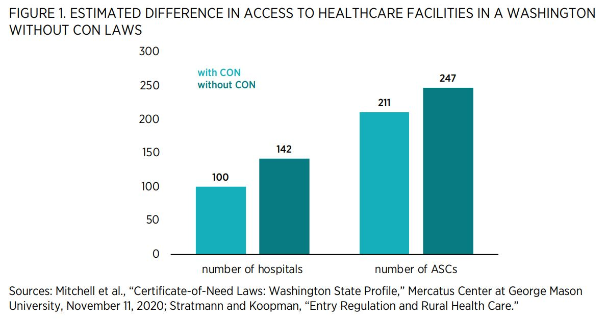 """FIGURE 1. ESTIMATED DIFFERENCE IN ACCESS TO HEALTHCARE FACILITIES IN A WASHINGTON WITHOUT CON LAWS    Sources: Mitchell et al., """"Certificate-of-Need Laws: Washington State Profile,"""" Mercatus Center at George Mason University, November 11, 2020; Stratmann"""