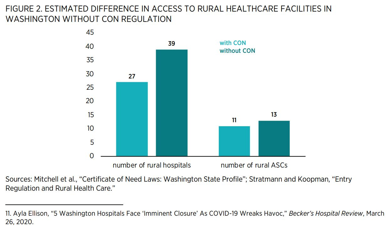 """FIGURE 2. ESTIMATED DIFFERENCE IN ACCESS TO RURAL HEALTHCARE FACILITIES IN WASHINGTON WITHOUT CON REGULATION    Sources: Mitchell et al., """"Certificate of Need Laws: Washington State Profile""""; Stratmann and Koopman, """"Entry Regulation and Rural Health Care."""
