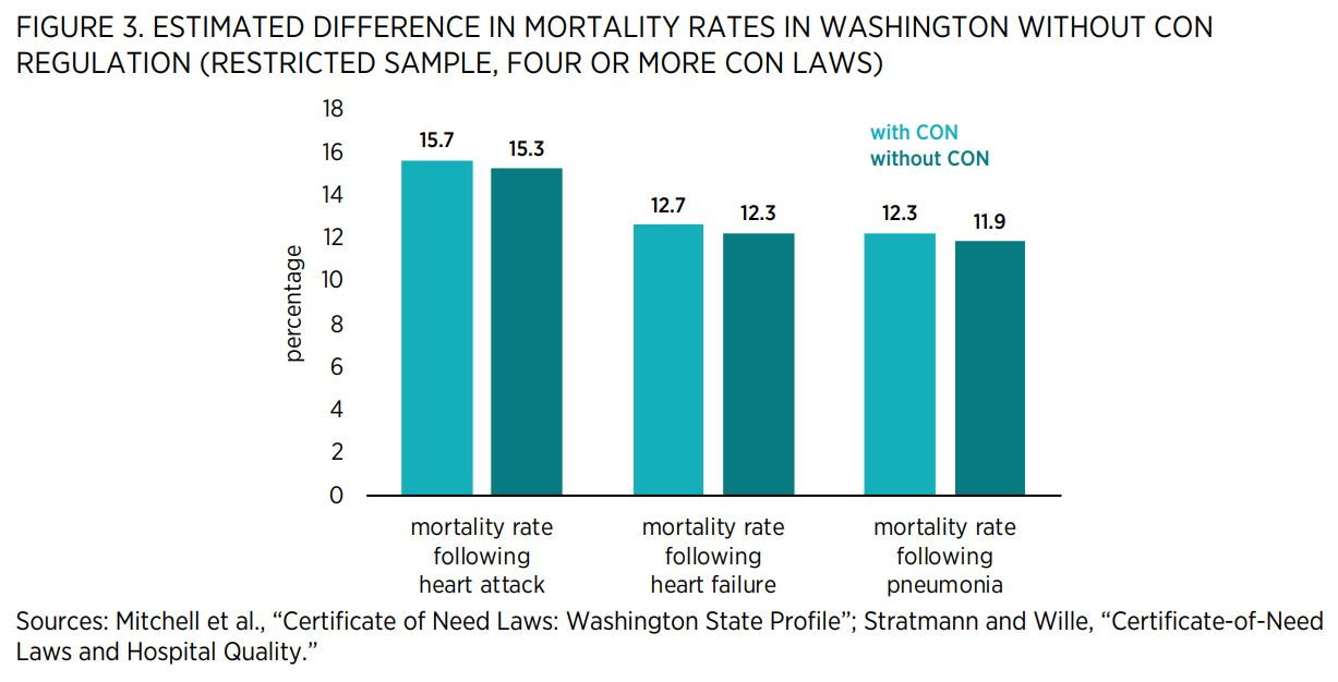 """FIGURE 3. ESTIMATED DIFFERENCE IN MORTALITY RATES IN WASHINGTON WITHOUT CON REGULATION (RESTRICTED SAMPLE, FOUR OR MORE CON LAWS)    Sources: Mitchell et al., """"Certificate of Need Laws: Washington State Profile""""; Stratmann and Wille, """"Certificate-of-Need"""