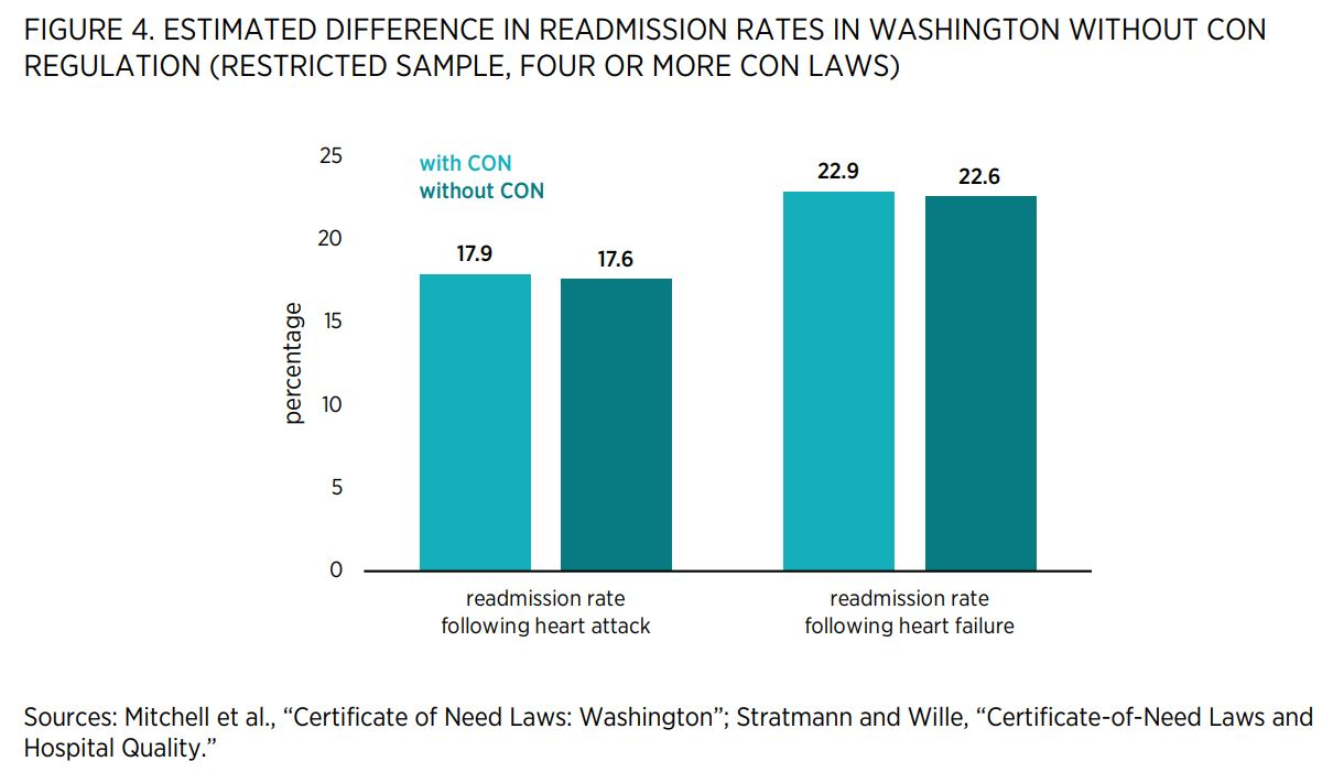 """FIGURE 4. ESTIMATED DIFFERENCE IN READMISSION RATES IN WASHINGTON WITHOUT CON REGULATION (RESTRICTED SAMPLE, FOUR OR MORE CON LAWS)        Sources: Mitchell et al., """"Certificate of Need Laws: Washington""""; Stratmann and Wille, """"Certificate-of-Need Laws and"""