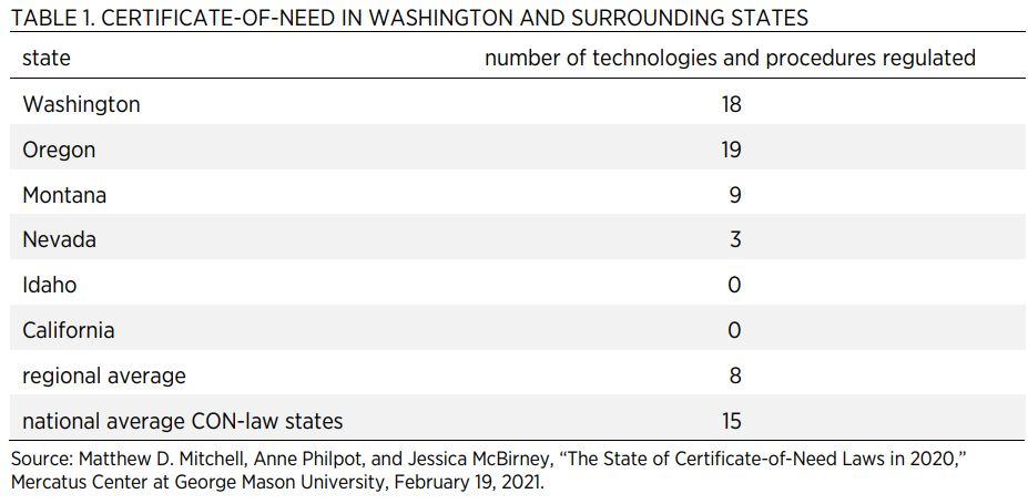 TABLE 1. CERTIFICATE-OF-NEED IN WASHINGTON AND SURROUNDING STATES  state  number of technologies and procedures regulated  Washington  18  Oregon  19  Montana  9  Nevada  3  Idaho  0  California  0  regional average  8  national average CON-law states  15