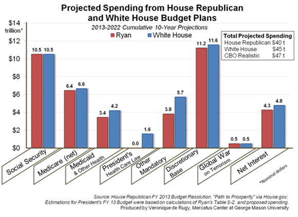 Projected Spending From House Republican And White House Budget