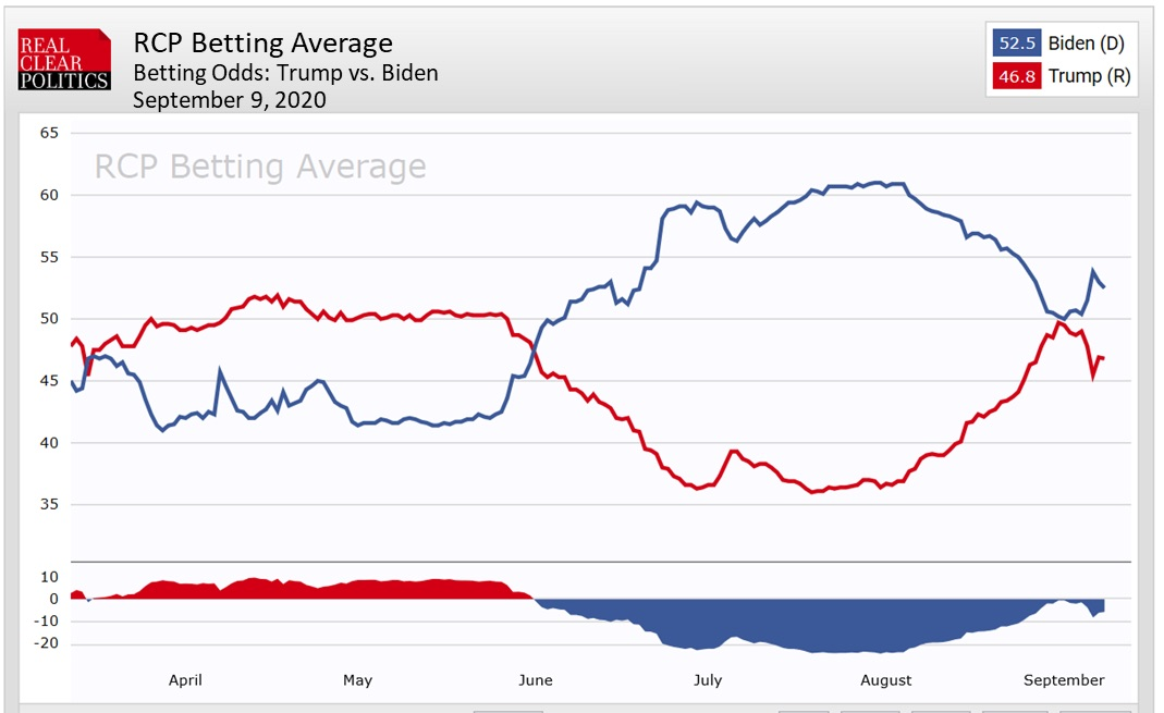RCP Betting Average: Trump vs Biden, September 9, 2020