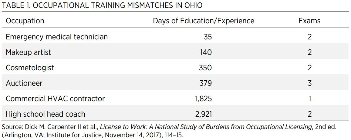 TABLE 1. OCCUPATIONAL TRAINING MISMATCHES IN OHIO  Occupation  Days of Education/Experience  Exams  Emergency medical technician  35  2  Makeup artist  140  2  Cosmetologist  350  2  Auctioneer  379  3  Commercial HVAC contractor  1,825  1  High school he