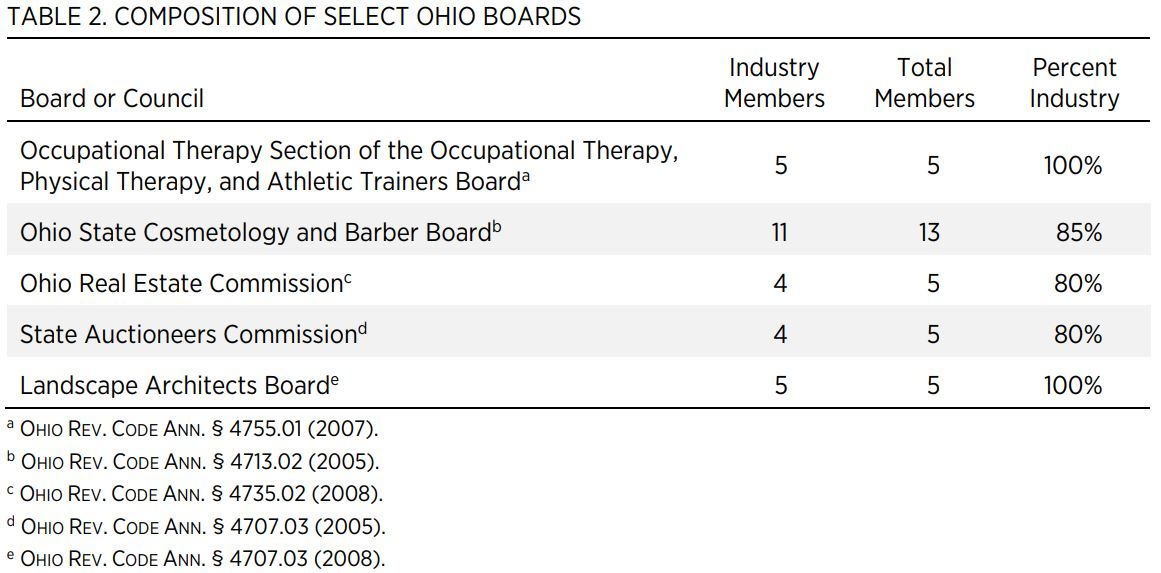 TABLE 2. COMPOSITION OF SELECT OHIO BOARDS  Board or Council  Industry Members  Total Members  Percent Industry  Occupational Therapy Section of the Occupational Therapy, Physical Therapy, and Athletic Trainers Boarda  5  5  100%  Ohio State Cosmetology a