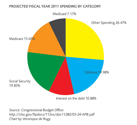 Projected Spending
