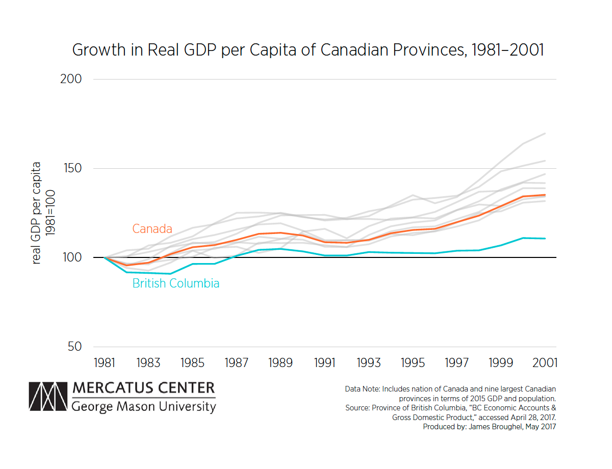 Real GDP Canadian Provinces