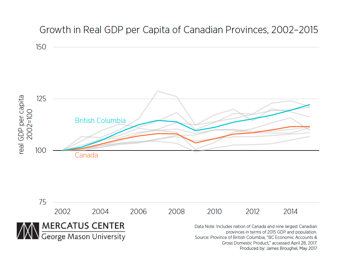 GDP Growth Canadian Provinces