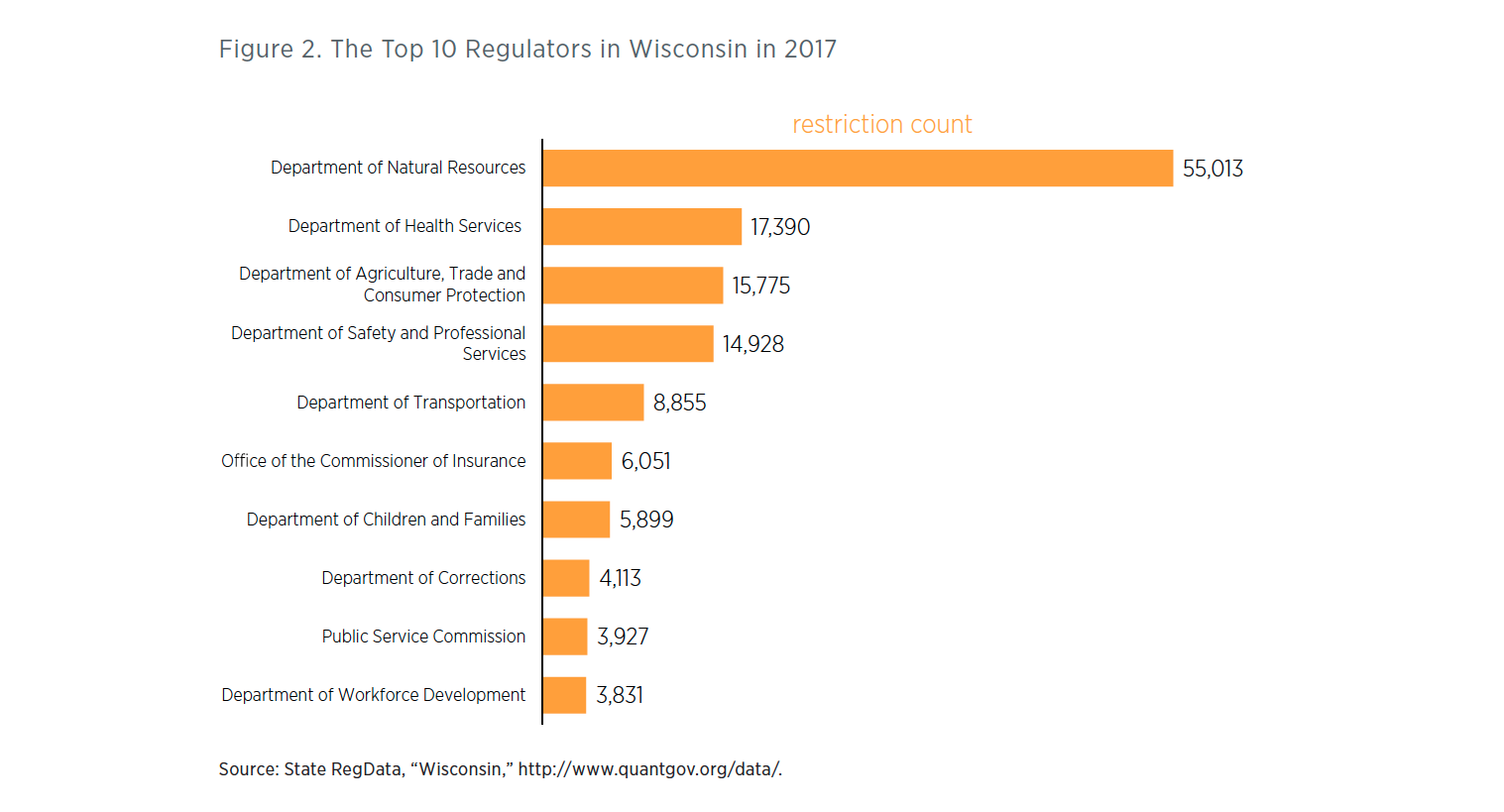 Wisconsin Regulations