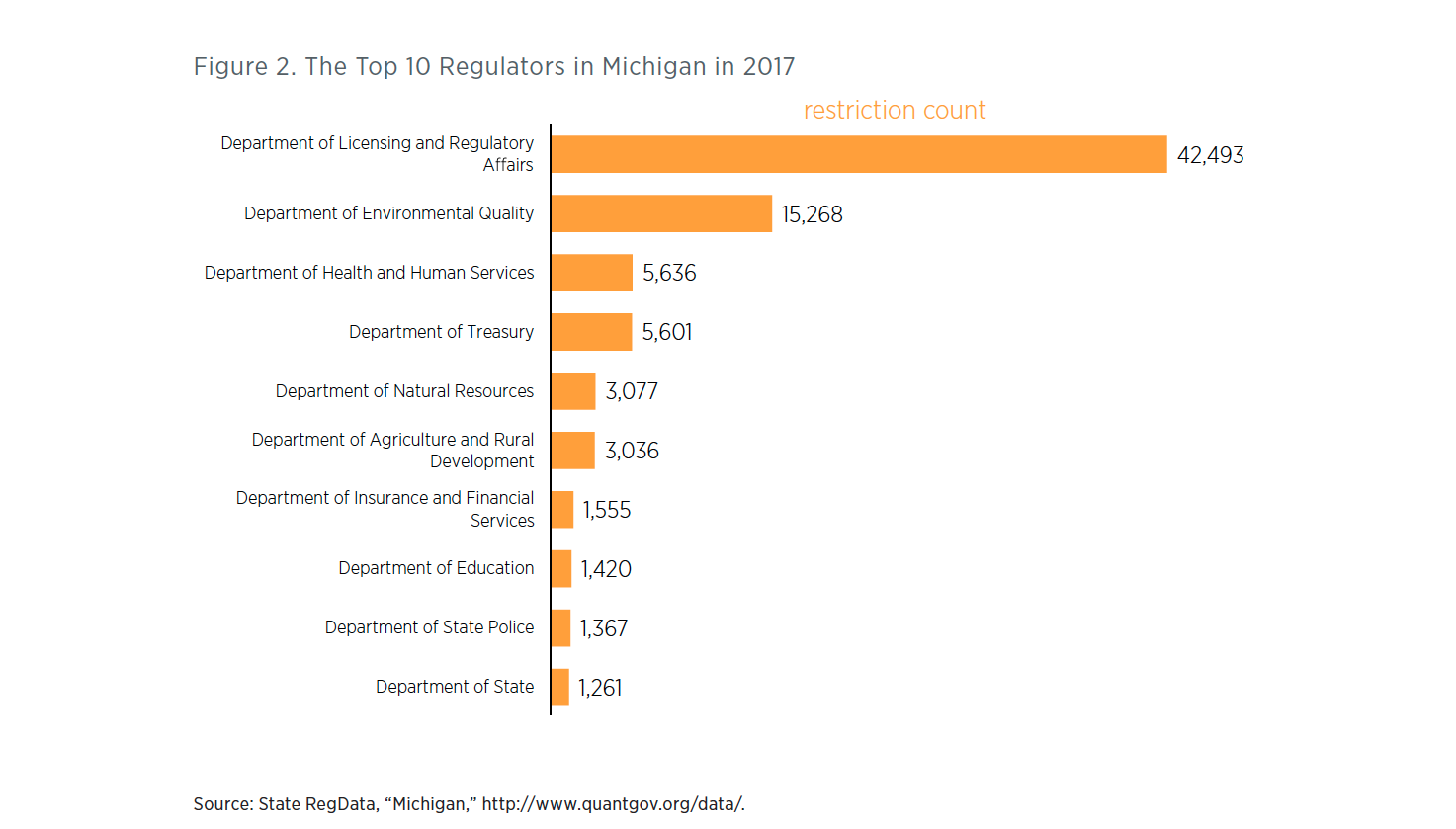 Michigan Regulations