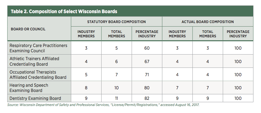 The State of Occupational Licensure in Wisconsin | Mercatus Center