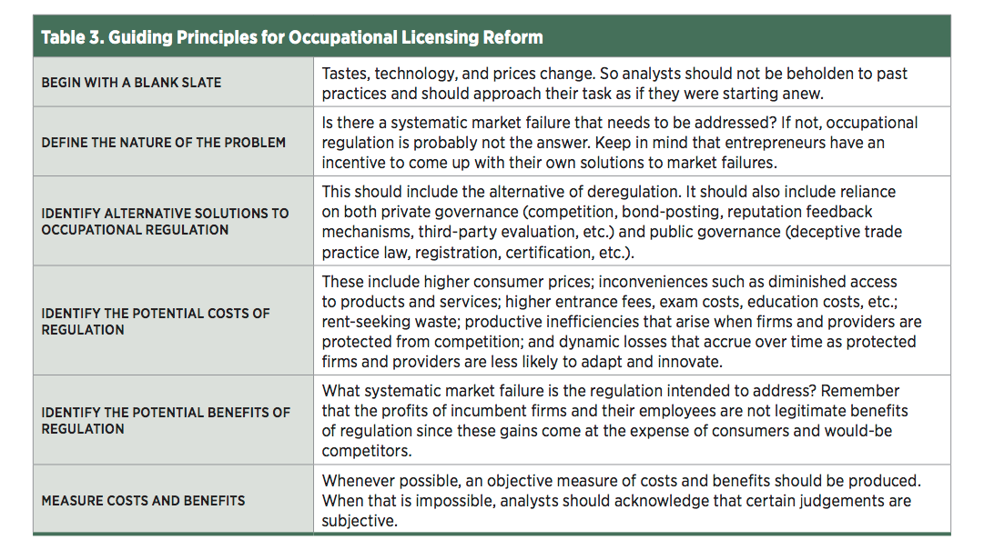The State of Occupational Licensure in Missouri | Mercatus Center