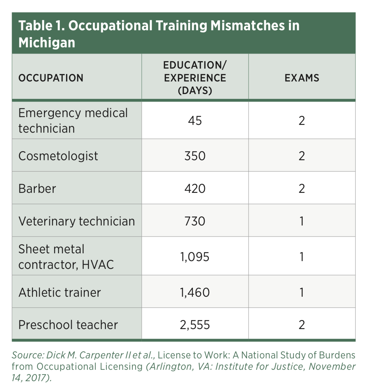 The State of Occupational Licensure in Michigan | Mercatus
