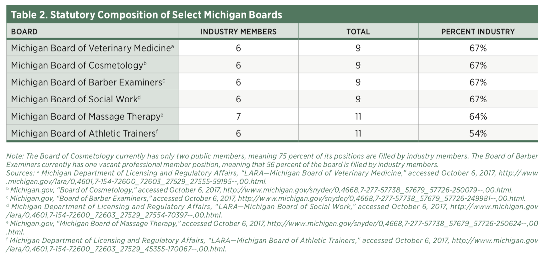 the state of occupational licensure in michigan mercatus center