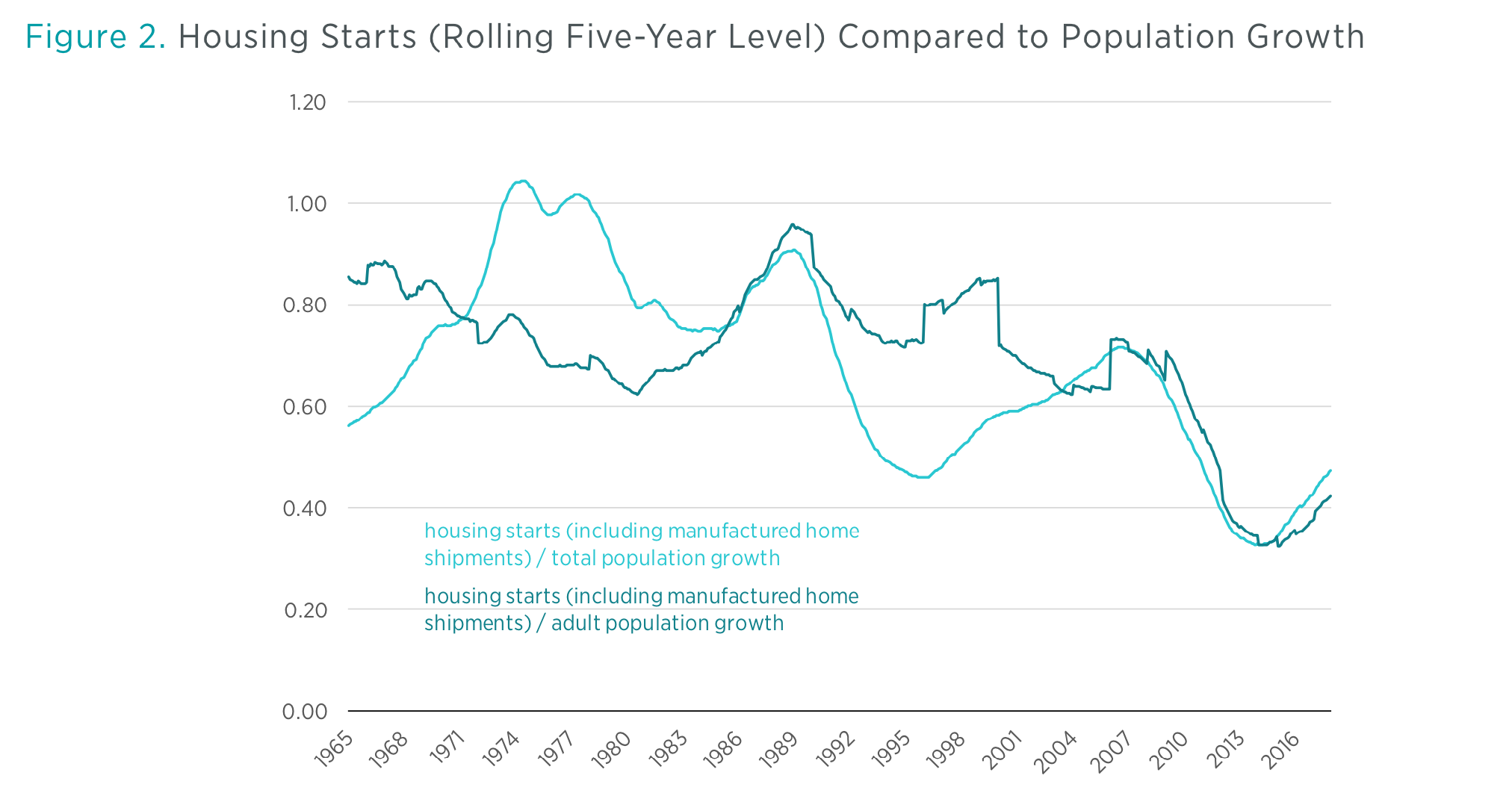 Housing Was Undersupplied during the Great Housing Bubble