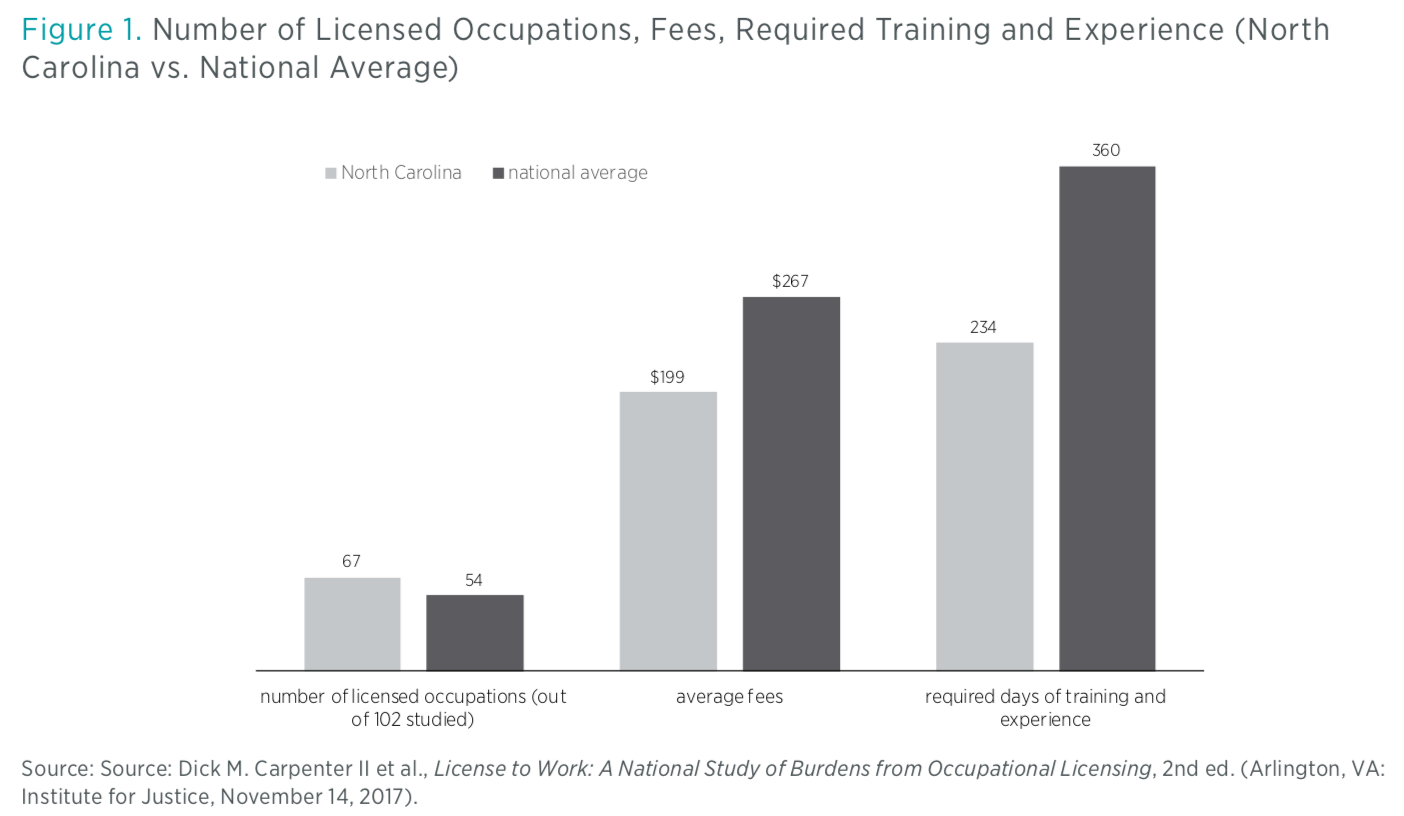 The State Of Occupational Licensure In North Carolina Mercatus Center