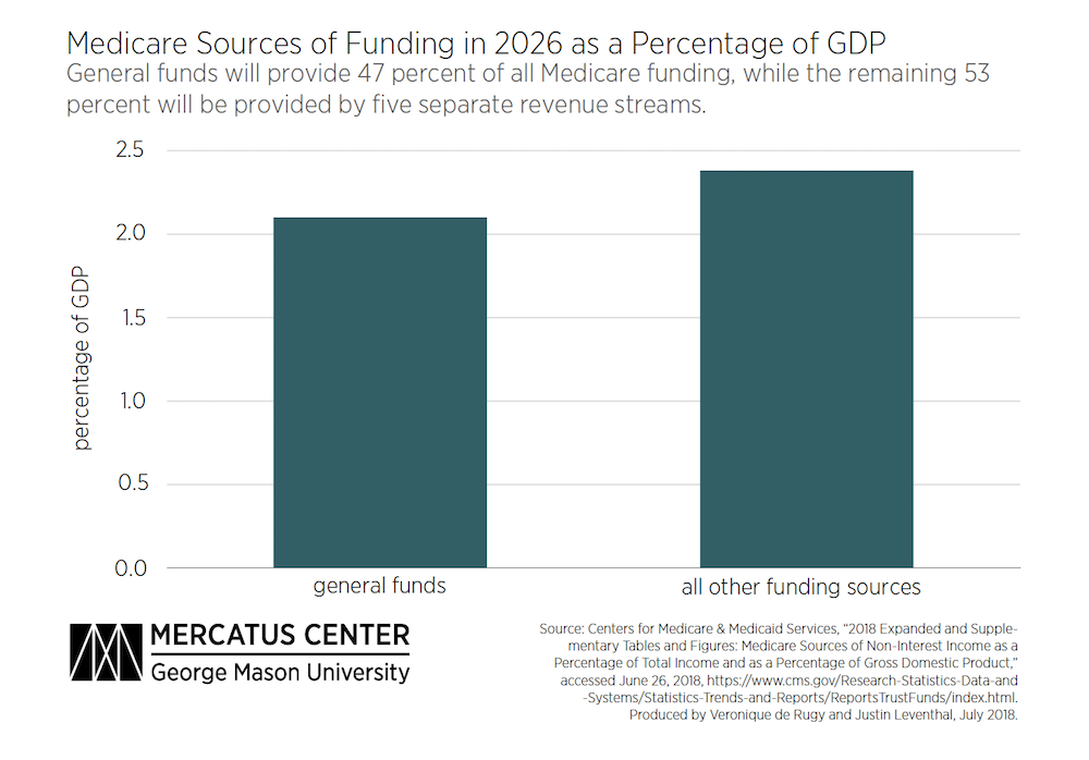 Entitlement Deficits Are Projected to Grow | Mercatus Center