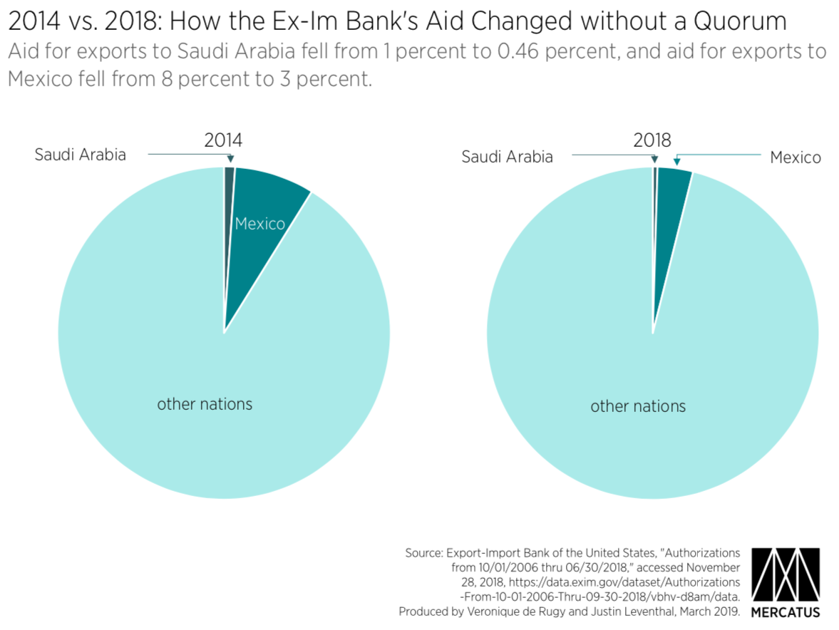 Accountability and the Ex-Im Bank: Country-Level Data | Mercatus Center
