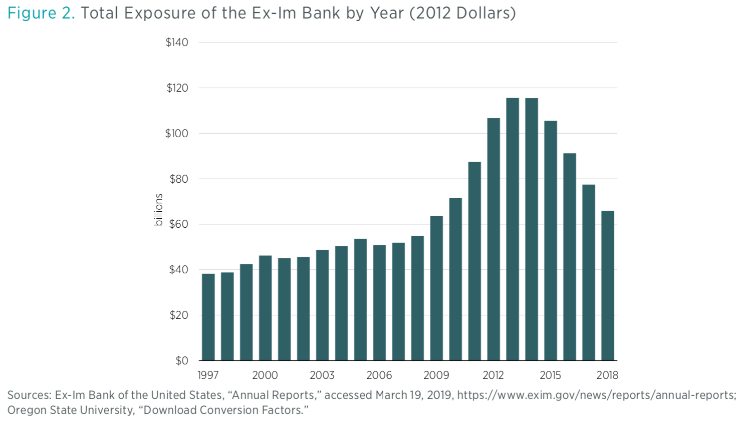 Ex-Im Bank: A Comparative Analysis of Pre- and Post- Quorum