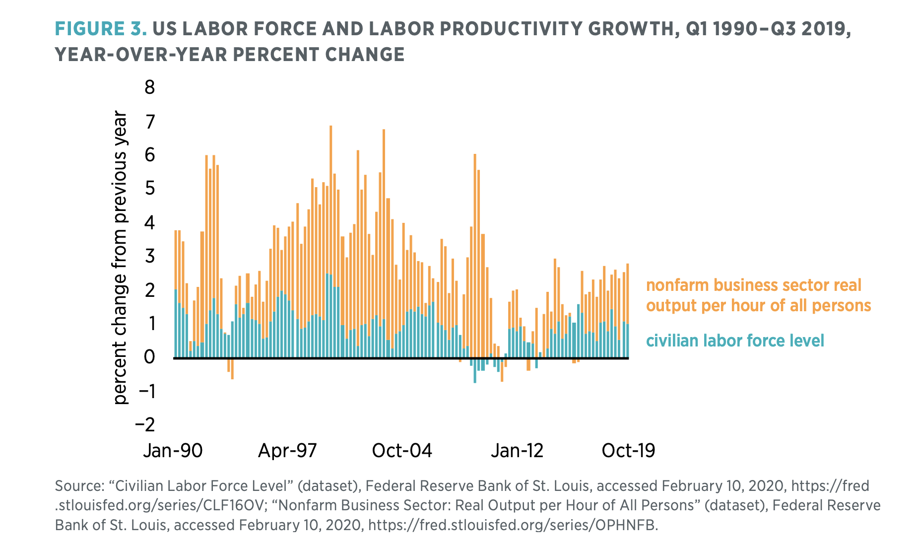 Figure 3. US Labor Force and Labor Productivity Growth, Q1 1990–Q3 2019, Year-over-Year Percent Change