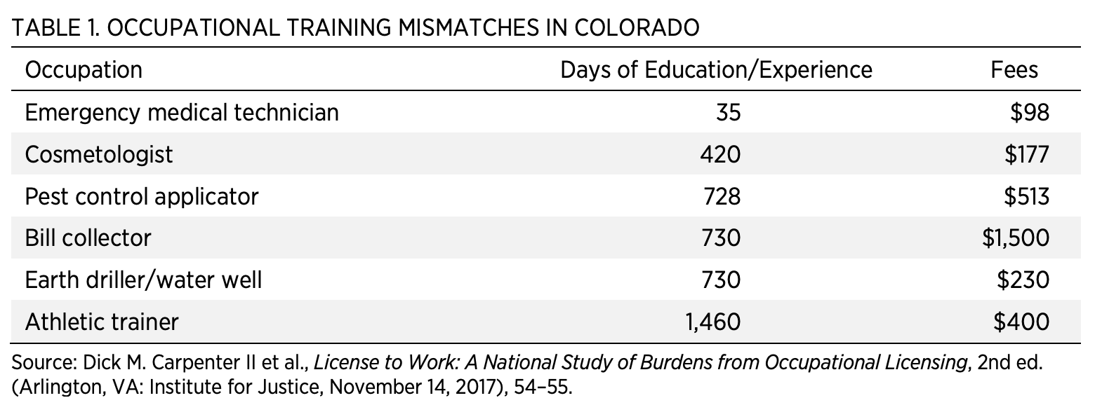 Table 1. Occupational Training Mismatches in Colorado