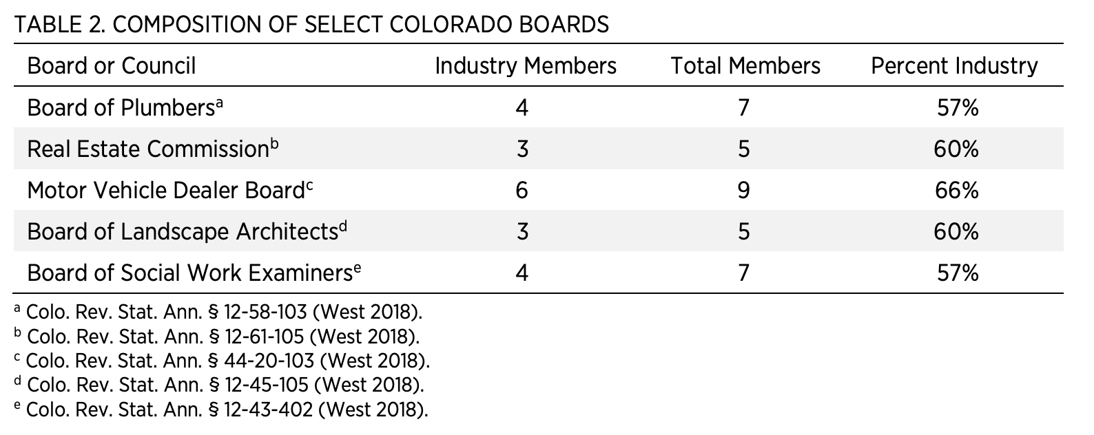 Table 2. Composition of Select Colorado Boards