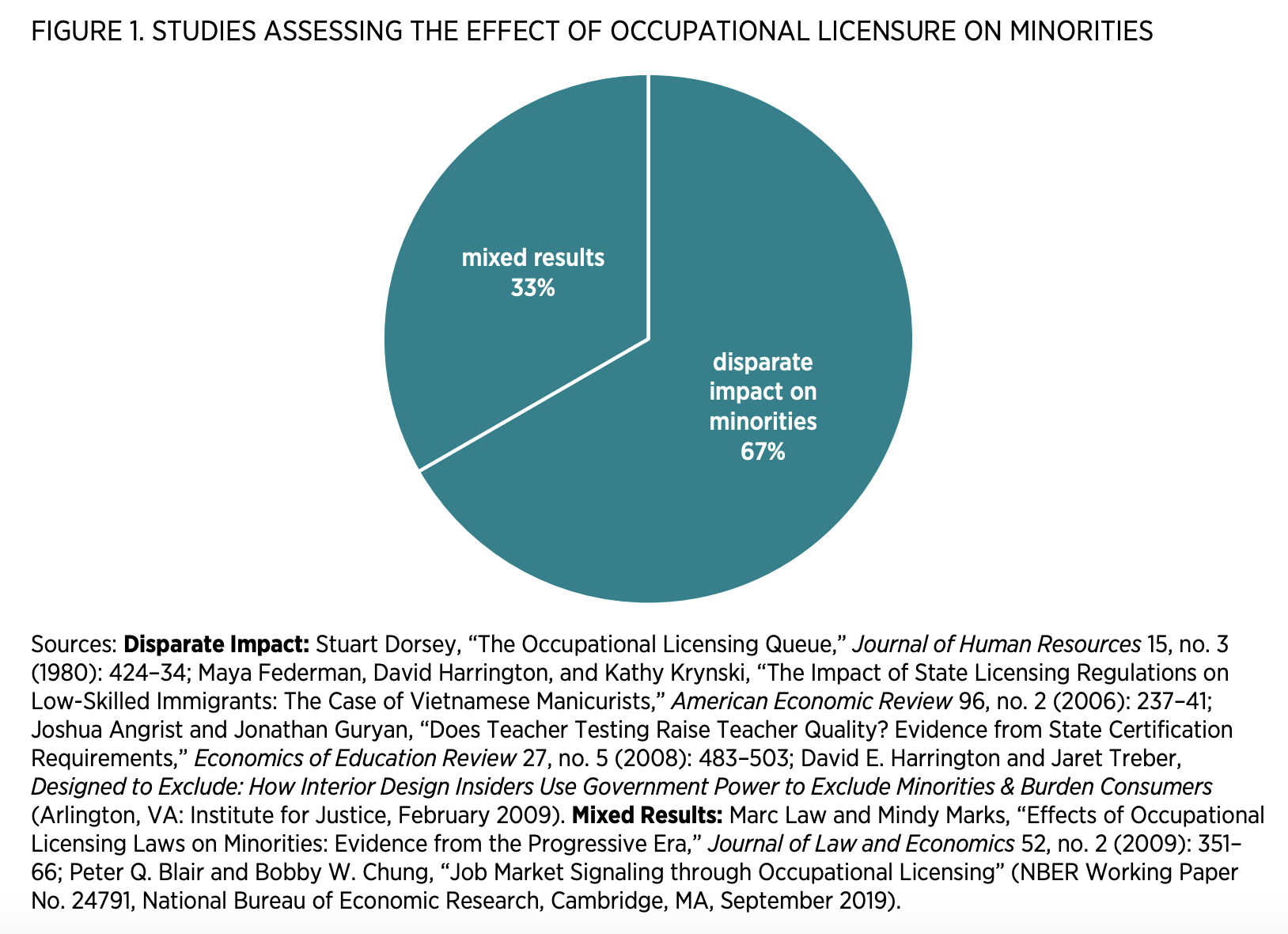 Figure 1. Studies Assessing the Effect of Occupational Licensure on Minorities