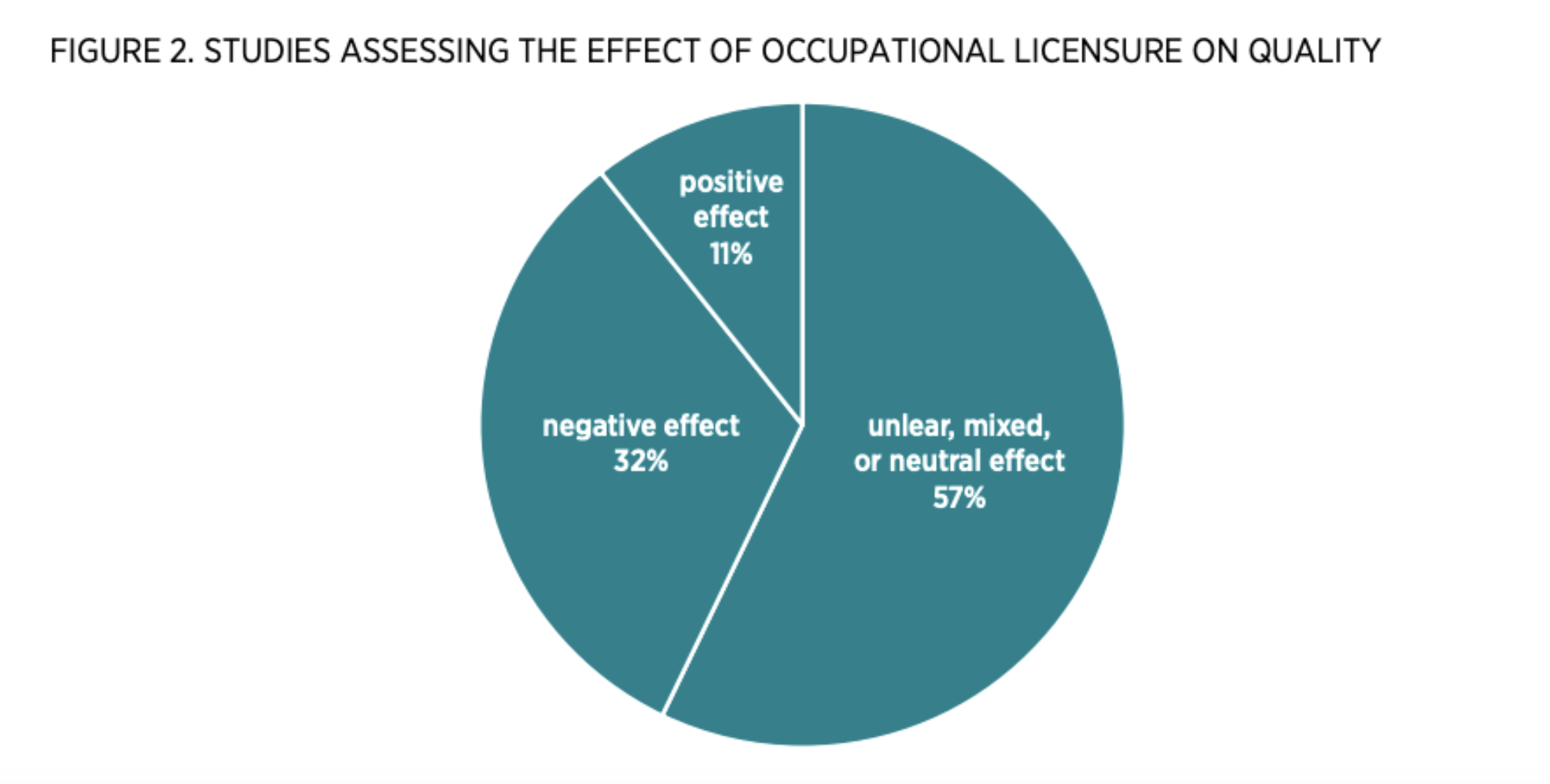 Figure 2. Studies Assessing the Effect of Occupational Licensure on Quality