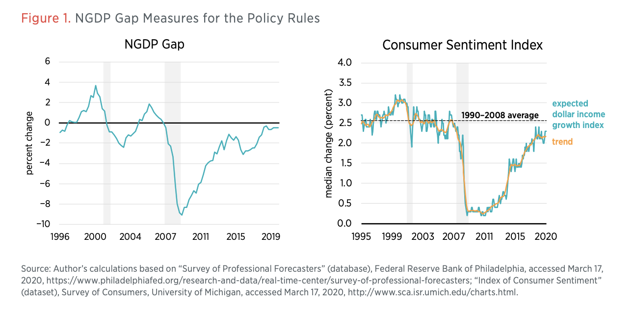 Figure 1: NGDP Gap Measures for the Policy Rules