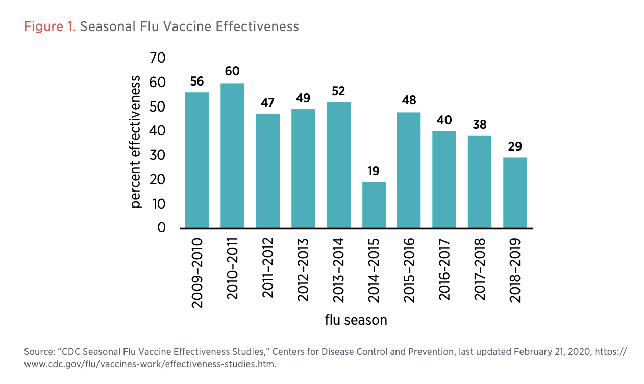 Figure 1. Seasonal Flu Vaccine Effectiveness