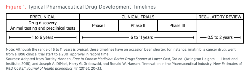 Figure 1. Typical Pharmaceutical Drug Development Timelines