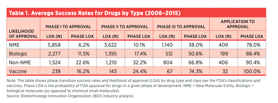 Table 1. Average Success Rates for Drugs by Type (2006–2015)