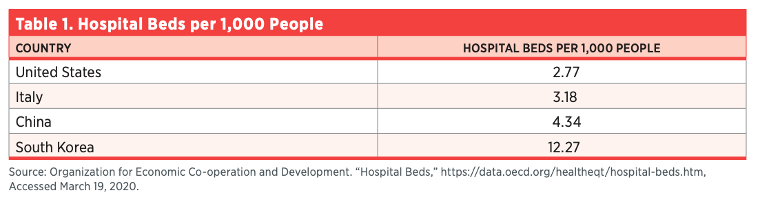 Table 1. Hospital Beds per 1,000 People