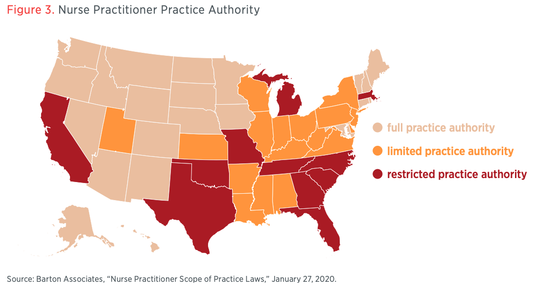 Figure 3. Nurse Practitioner Practice Authority